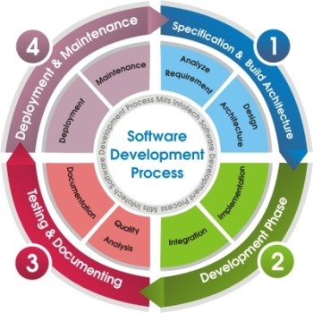 mits_infotech_software_development_process[1]
